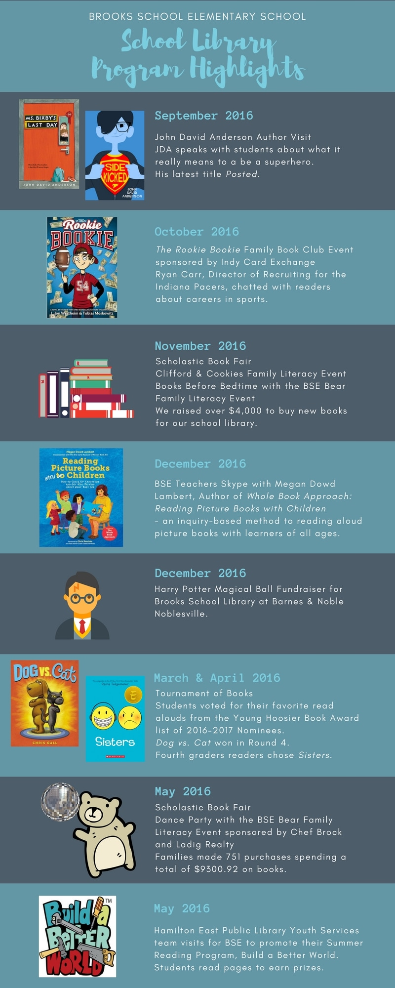 Annual Report 2017-2018 - Brooks School Elementary library